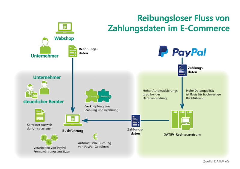 Paypal Stories